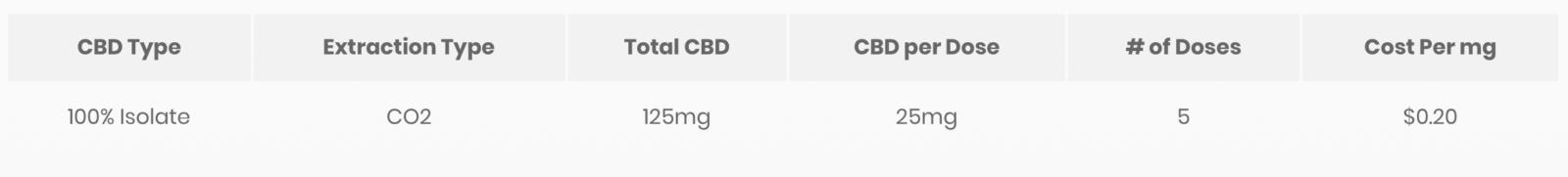 CBD tincture product description